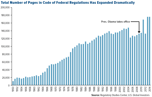 Total Number of Pages in Code of Federal REgulations Has Expanded Dramatically