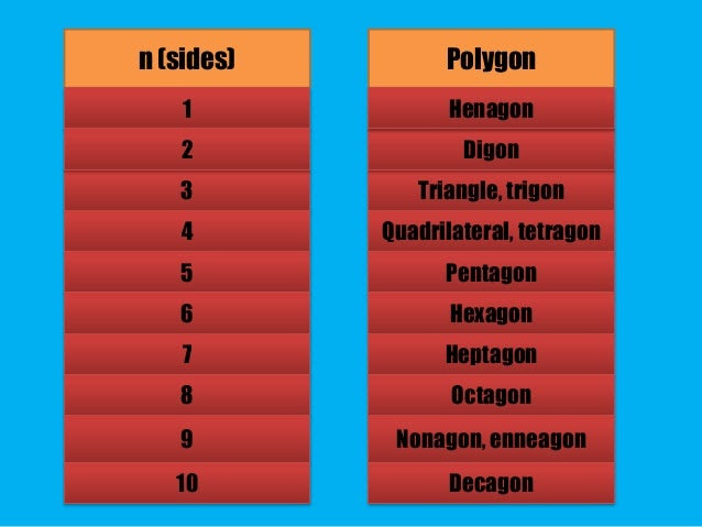 types of polygons 13 638