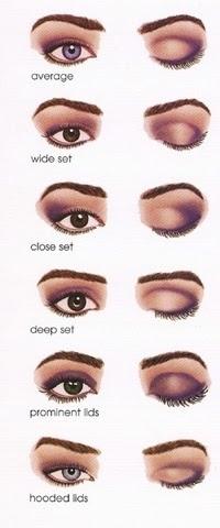 Formas de ojos y cómo maquillarlos