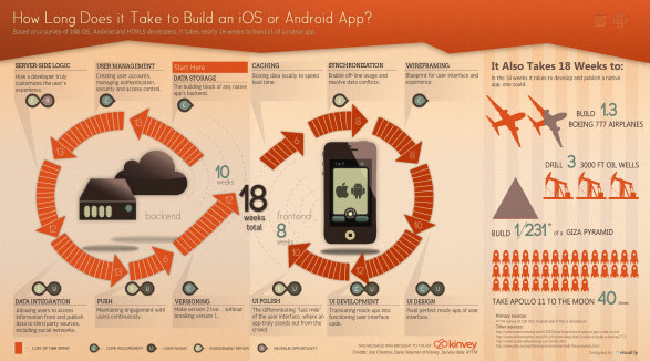 How Long Does it Take to Build an iOS or Android App?