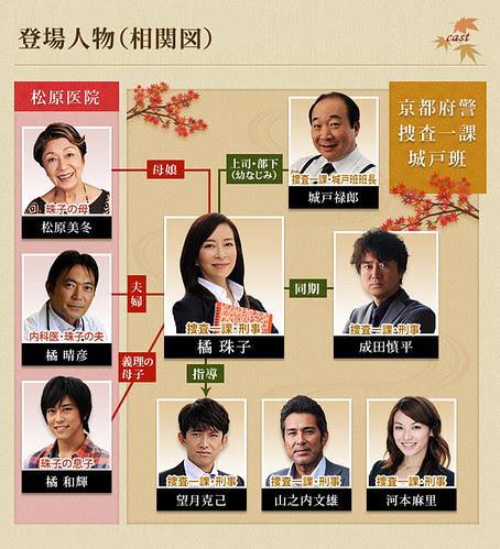 chizu_chart