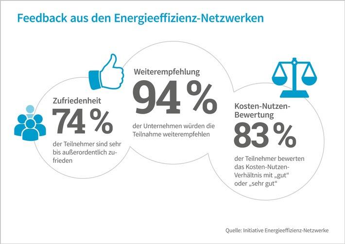 94 Prozent der Teilnehmer würden Energieeffizienz-Netzwerke weiterempfehlen