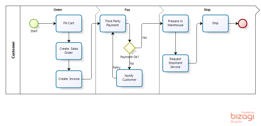 Cash Flow Diagram In Excel