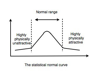 Statistical normal curve