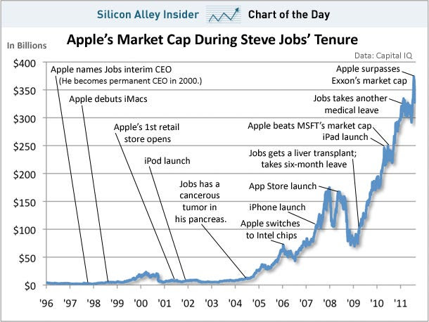 chart of the day, apple market cap 1996-2011, aug 2011