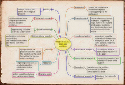 Problem-solving Strategies Mind Map.