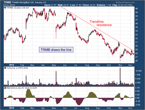 1-year chart of Trimble (Nasdaq: TRMB)