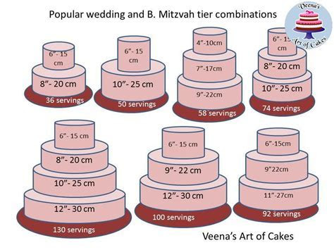 Cake Serving Chart Guide   Veena Azmanov