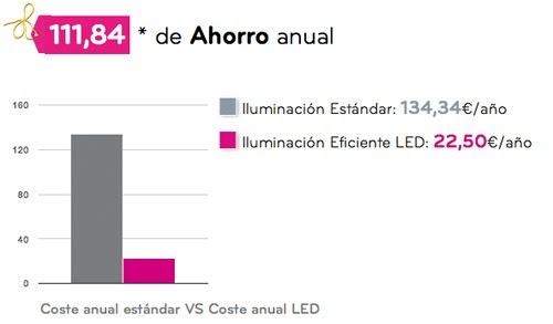 ahorro-calculadora-iluminacion-LED.jpg