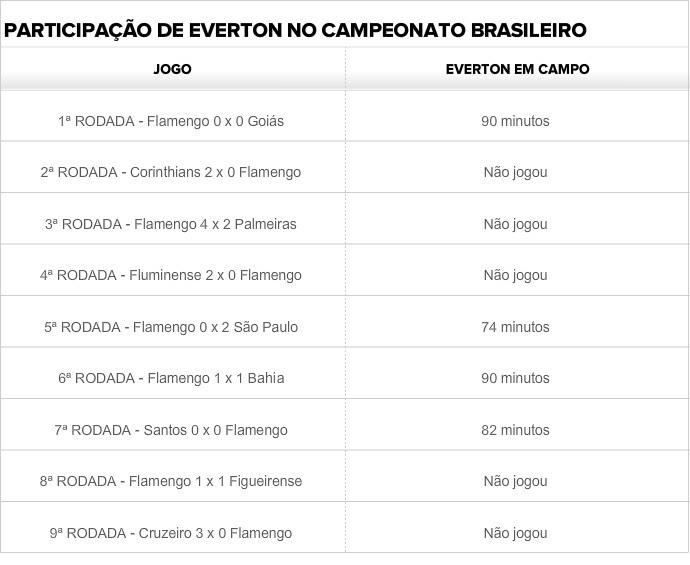 Tabela Everton Flamengo (Foto: GloboEsporte.com)