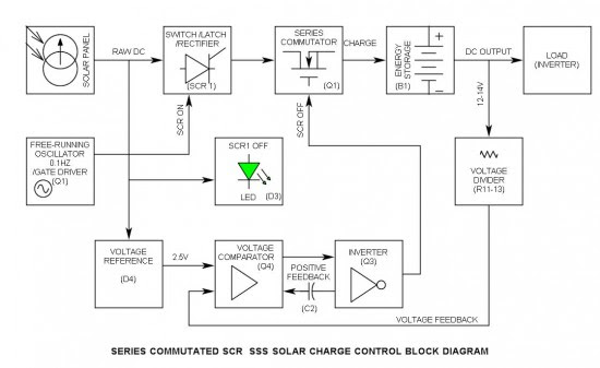 Series Commutated SCR SSS Solar Charge Control Block Diagram