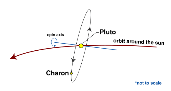 A graphic depicting the Pluto system's orbital orientation. Credit: NASA.
