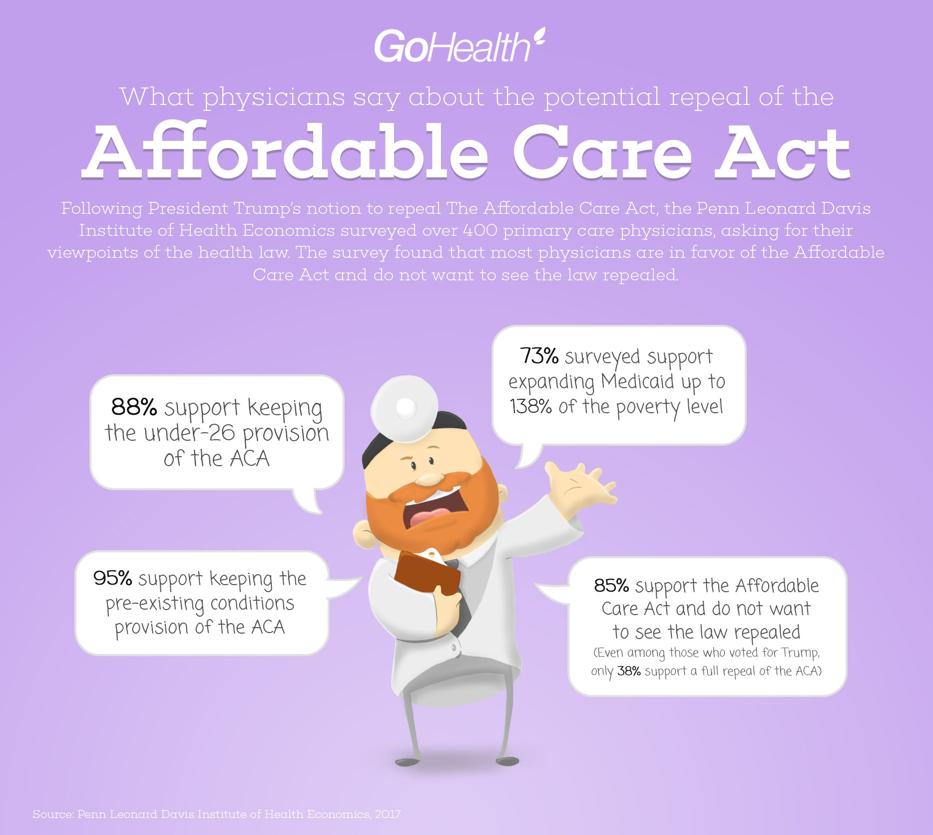 The majority of physicians support the Affordable Care Act ...