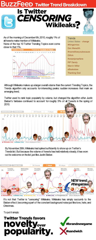 Is Twitter Censoring Wikileaks