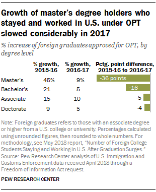 Growth of master's degree holders who stayed and worked in U.S. under OPT slowed considerably in 2017