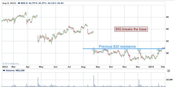 1-year chart of BIG (Big Lots, Inc.)