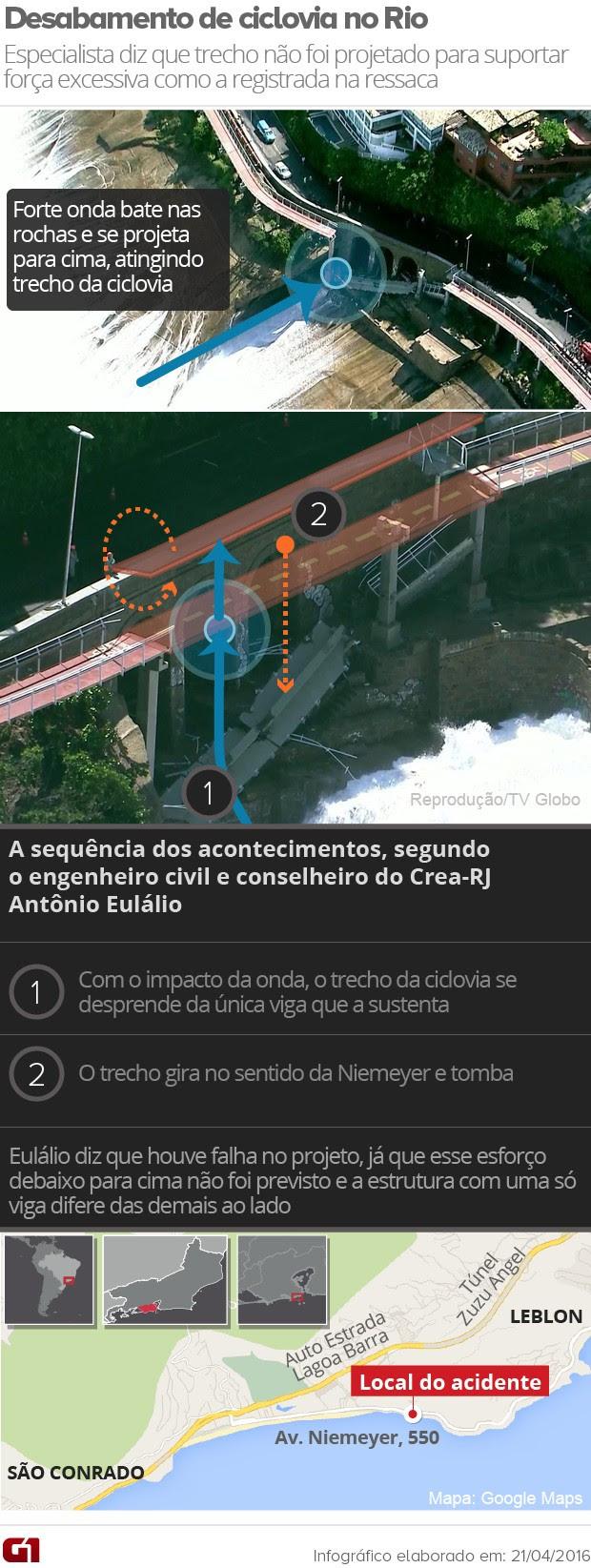 Arte do desabamento da ciclovia na Avenida Niemeyer (Foto: Editoria de Arte/G1)