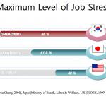 taux maximal de stress lié au travail
