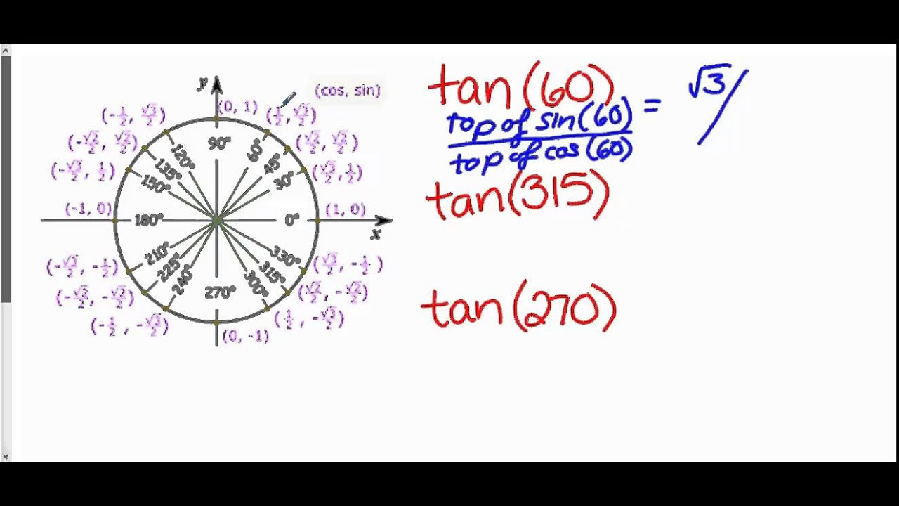 Finding Tangent Using Unit Circle - YouTube