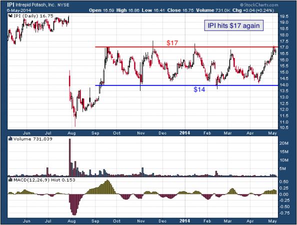 1-year chart of IPI (Intrepid Potash, Inc.)