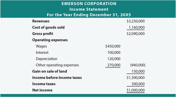 Emerson Corporation Income Statement
