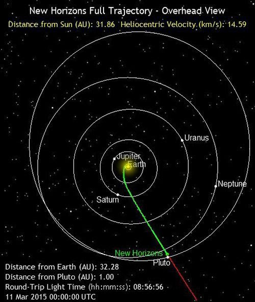 The green line marks the path traveled by the New Horizons spacecraft as of 5:00 PM, Pacific Daylight Time, on March 10, 2015. It is 93 million miles, or 1 Astronomical Unit, from Pluto.