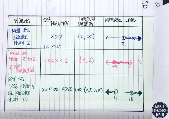 write the domain and range using interval notation  donimain