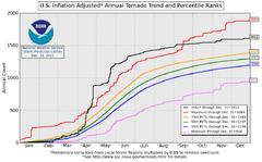 A graph of the 2011 United States tornado count as of May 24