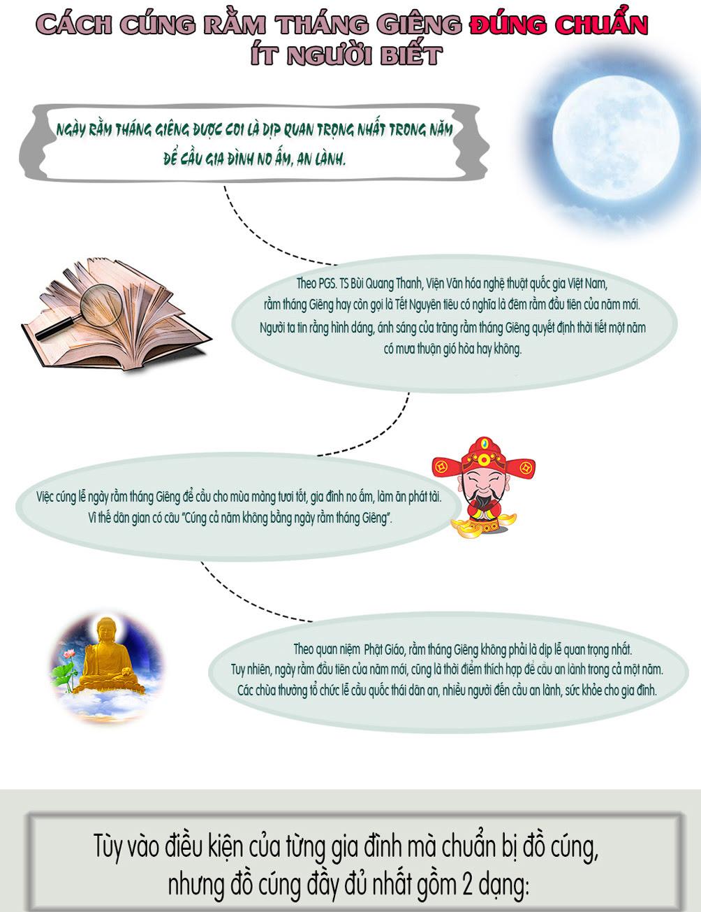 Infographic: Cách cúng rằm tháng Giêng đúng chuẩn ít người biết - 1