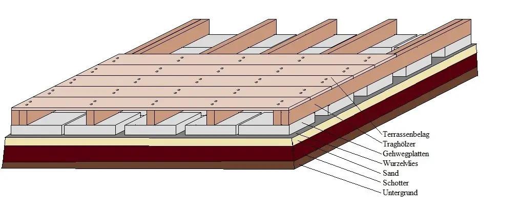 Mit Tipps zum Bauwerk und dem richtigen Gehölz Terrasse bauen anleitung