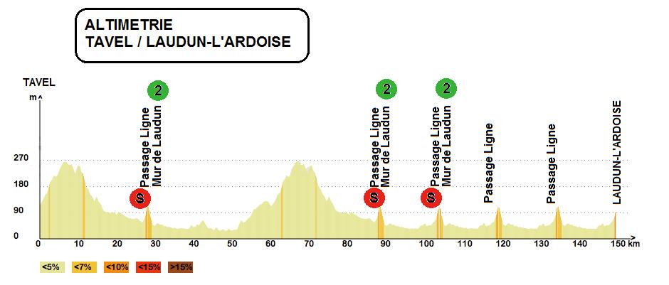 Etoile De Bessèges 2016 Parcours Et Profil Des étapes