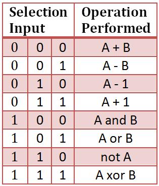 Vhdl Code For 4 Bit Alu