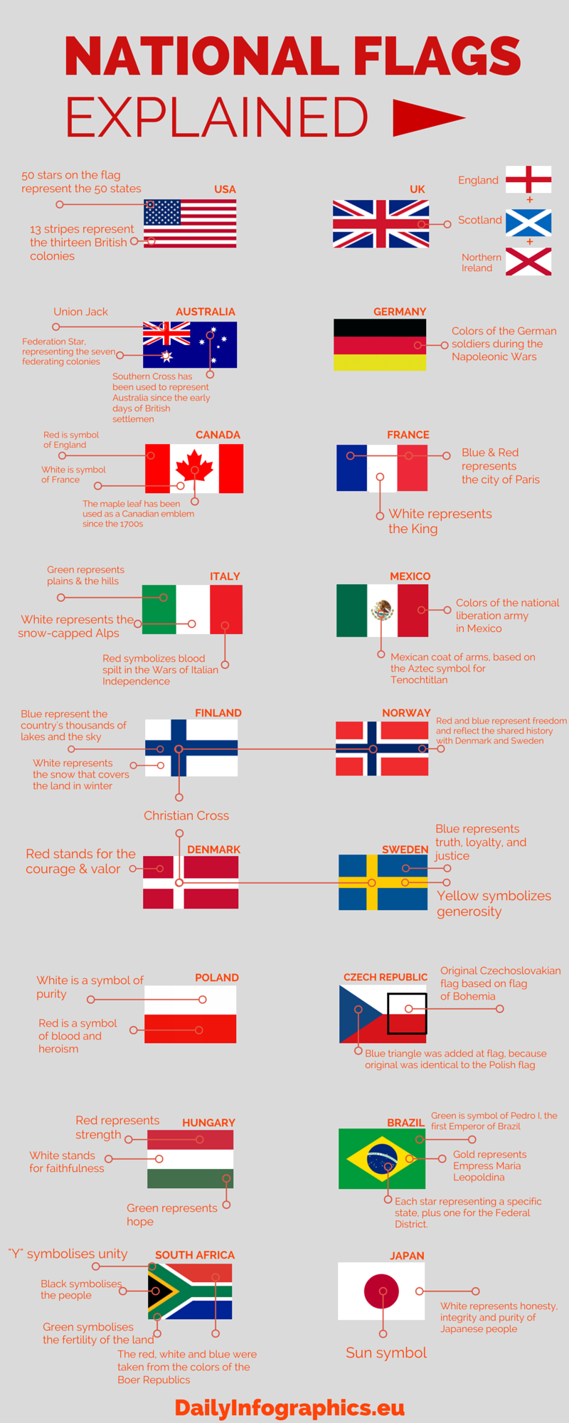 National Flags Explained