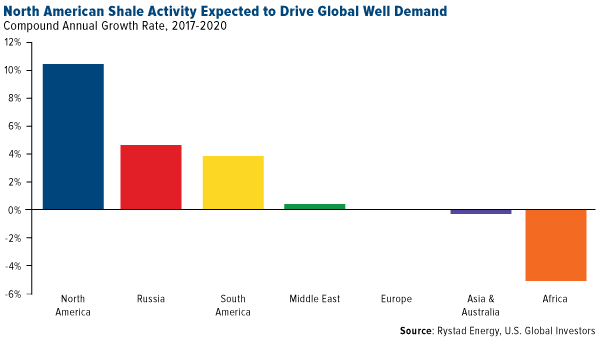 North American shale activity expected to drive global well demand