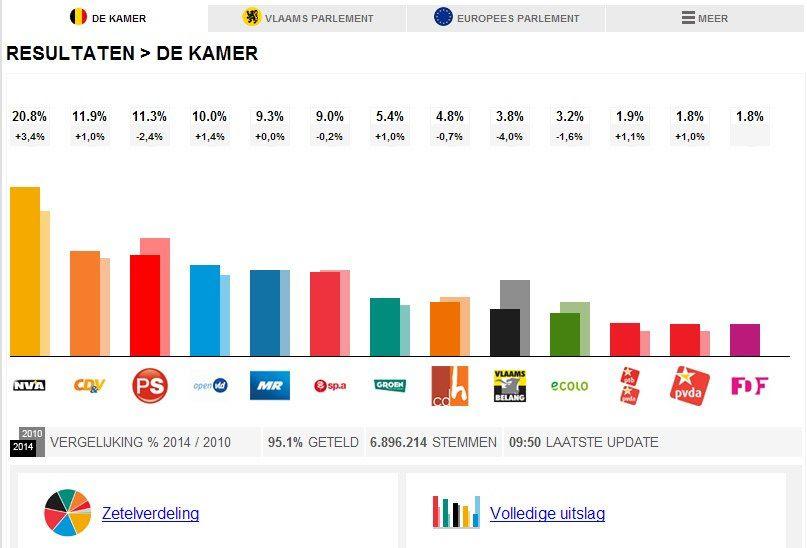 photo resultaten_verkiezingen_kamer_2014_zpsbd9da770.jpg