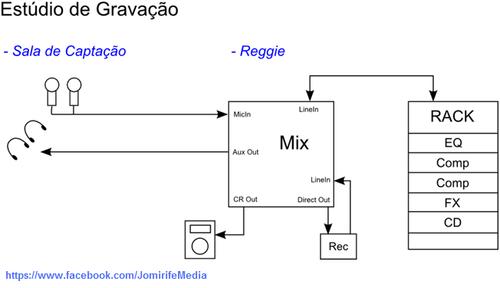 Esquema de sistema de som: Estúdio de gravação