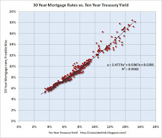 30 Year Mortgage Rates vs. Ten Year Treasury Yield