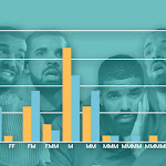 Analysis Of Every Billboard Top 5 Song In 2018 - The Structure And Composition Of A Hit - Hypebot.com
