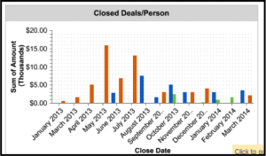 Using CRM Dashboards to Motivate your Sales Team image closed deals