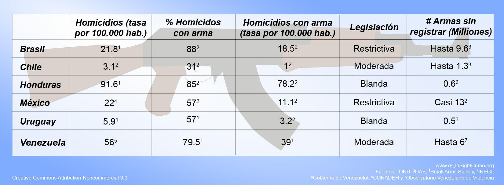 homicides guns espanhol-1