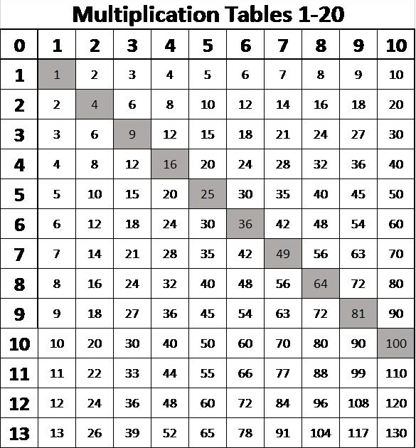 3 Pdf Multiplication Table From 1 To 100 Printable Download Zip Docx