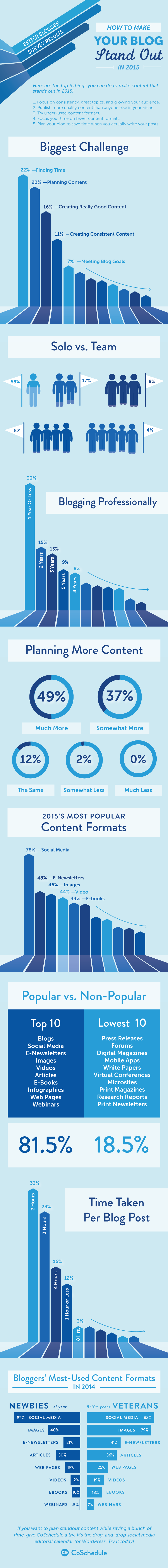 Blogging tips: How To Make Your Blog Stand Out In 2015 - #infographic