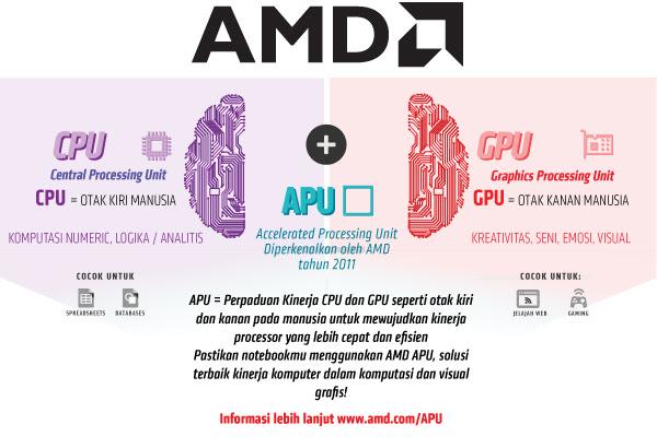 Optimalkan AMD APU Anda!