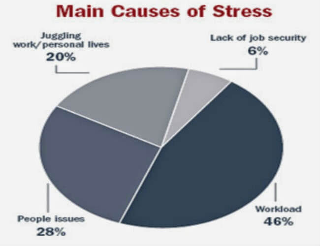 It's Not Cancer or AIDS! It's Stress That Killing You ...