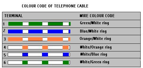 Telephone Phone Jack Wiring Diagram from lh5.googleusercontent.com
