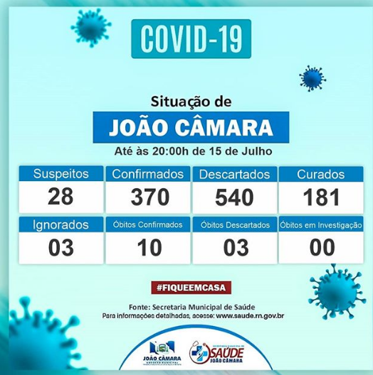 Agora são 370 casos confirmados de Coronavírus e 10 óbitos na cidade de João Câmara,