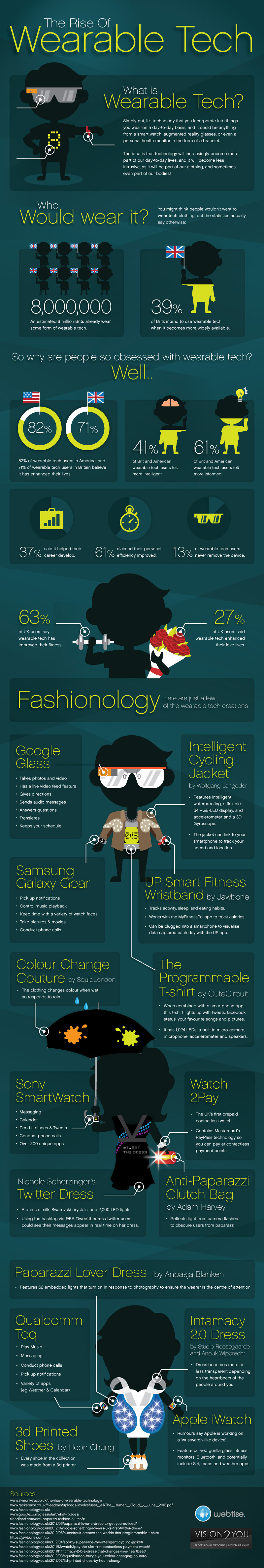 Infographic: The Growth Of Wearable Technology, The rise of wearable tech