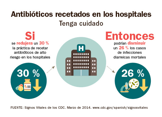 Infografía: Antibióticos recetados en los hospitales.
