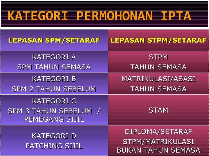 Panduan Kemasukan ke IPTA 2012/2013