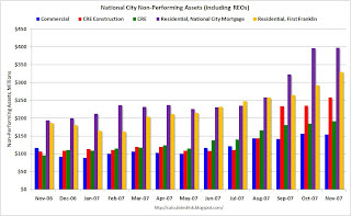 National City Non-Performing Assets